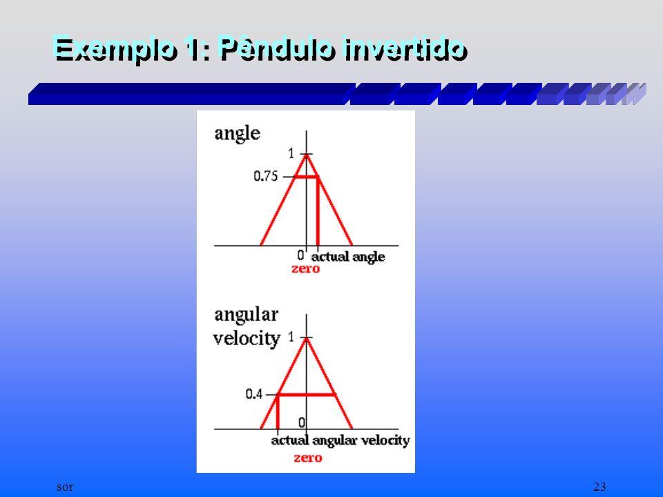 Exemplo 1: Pêndulo invertido