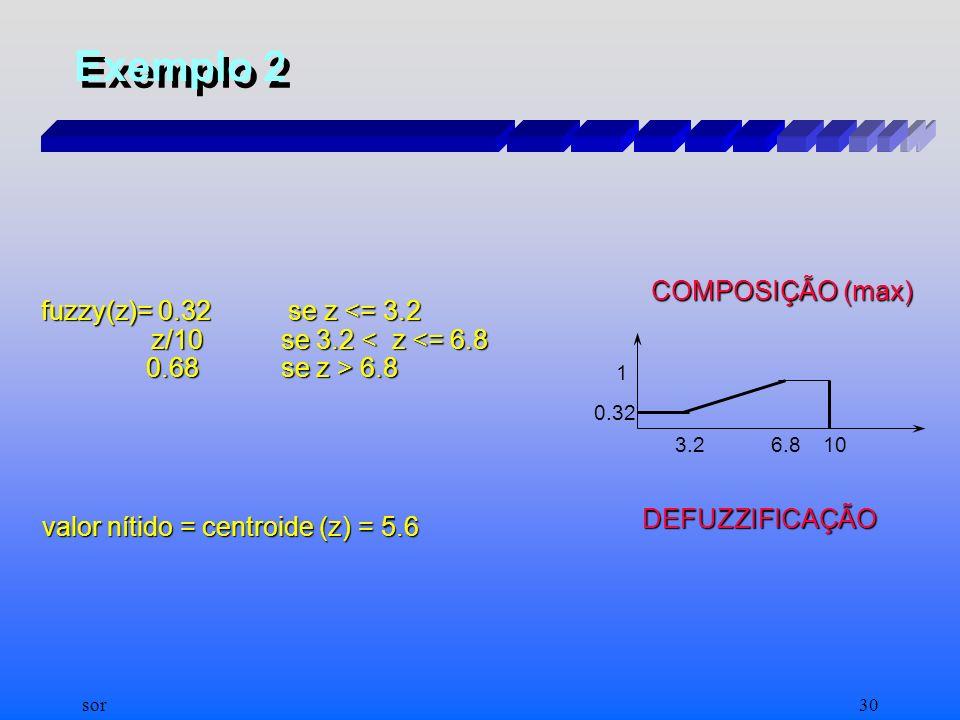 Exemplo 2 COMPOSIÇÃO (max) fuzzy(z)= 0.32 se z <= 3.2