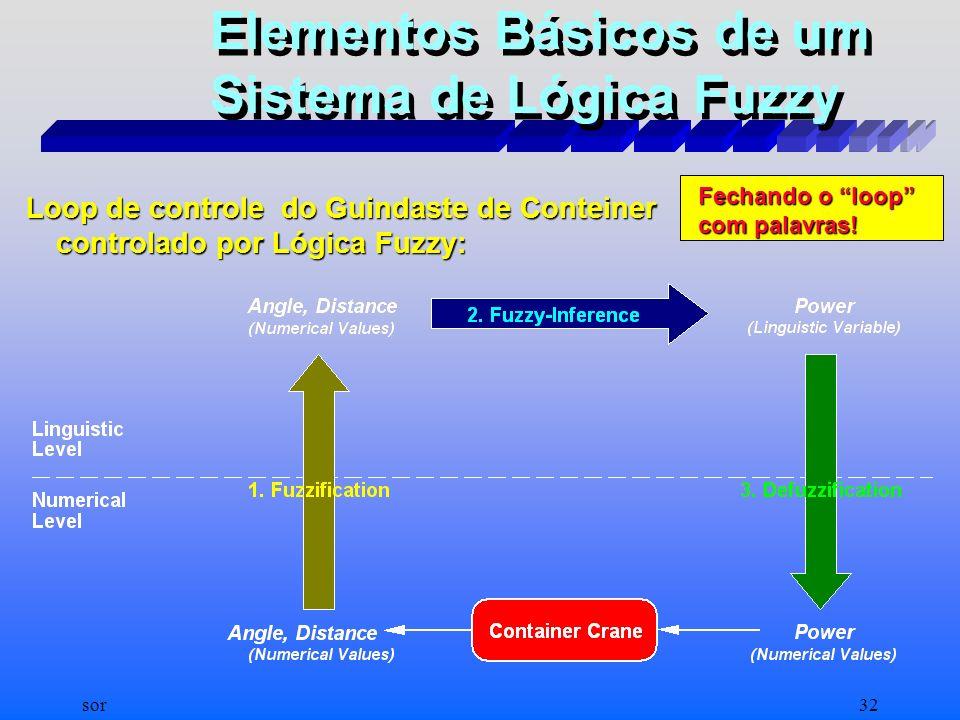 Elementos Básicos de um Sistema de Lógica Fuzzy
