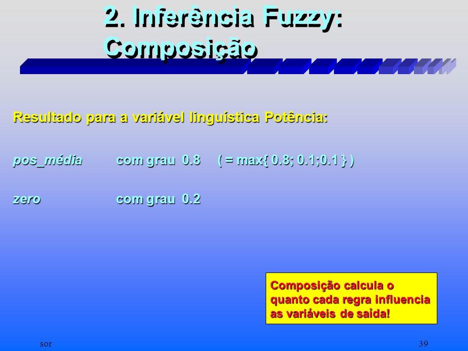 2. Inferência Fuzzy: Composição