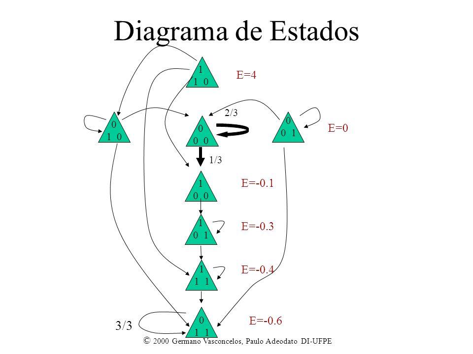 Diagrama de Estados 3/3 E=4 E=0 E=-0.1 E=-0.3 E=-0.4 E=-0.6 1 1 0 2/3
