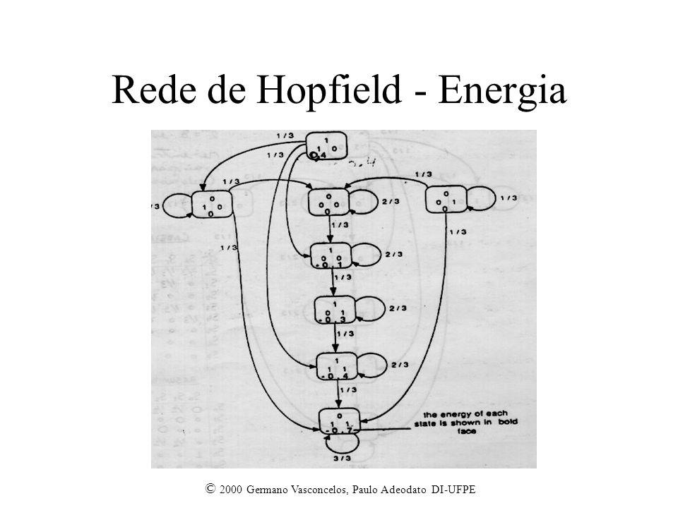Rede de Hopfield - Energia