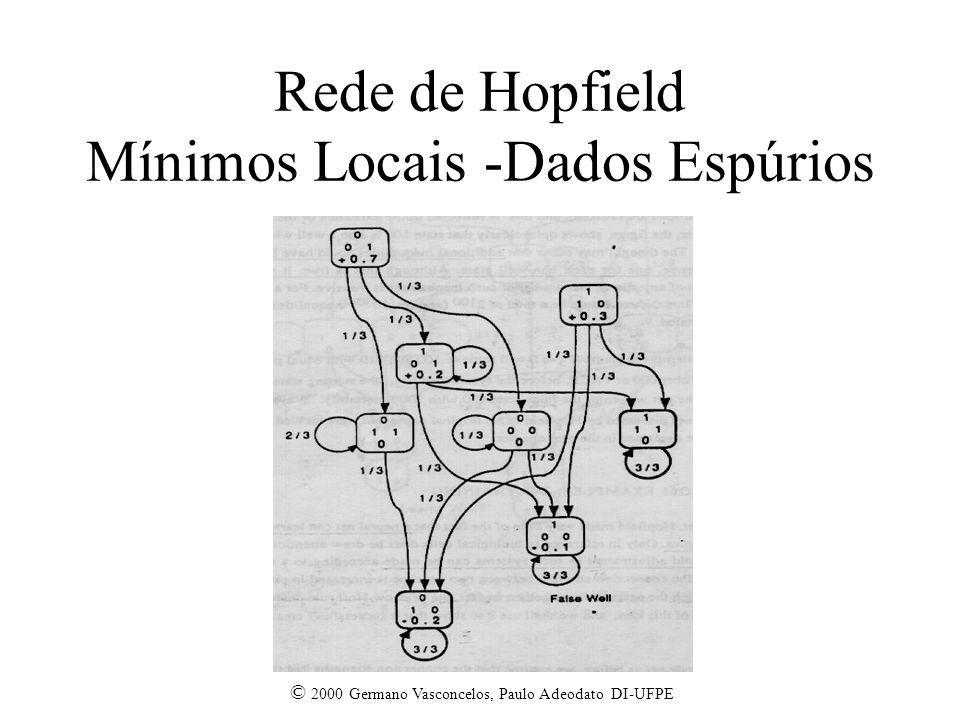 Rede de Hopfield Mínimos Locais -Dados Espúrios