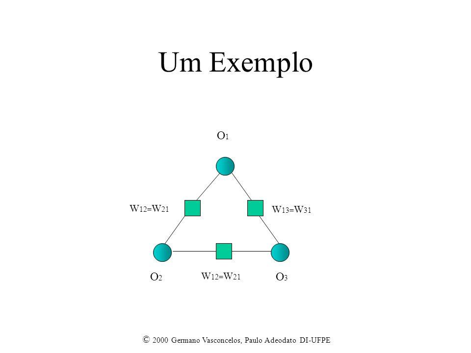 Um Exemplo O1 O2 O3 W12=W21 W13=W31 W12=W21