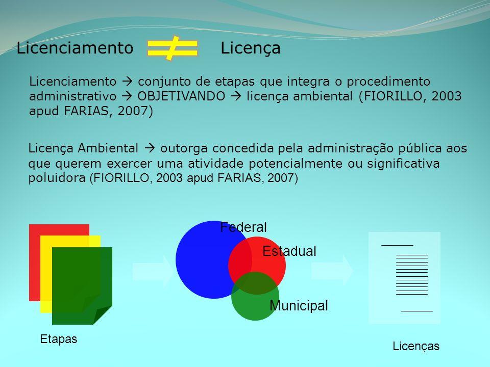Licenciamento Licença