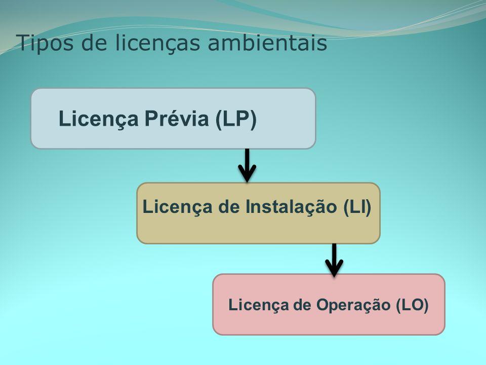 Licença de Operação (LO)