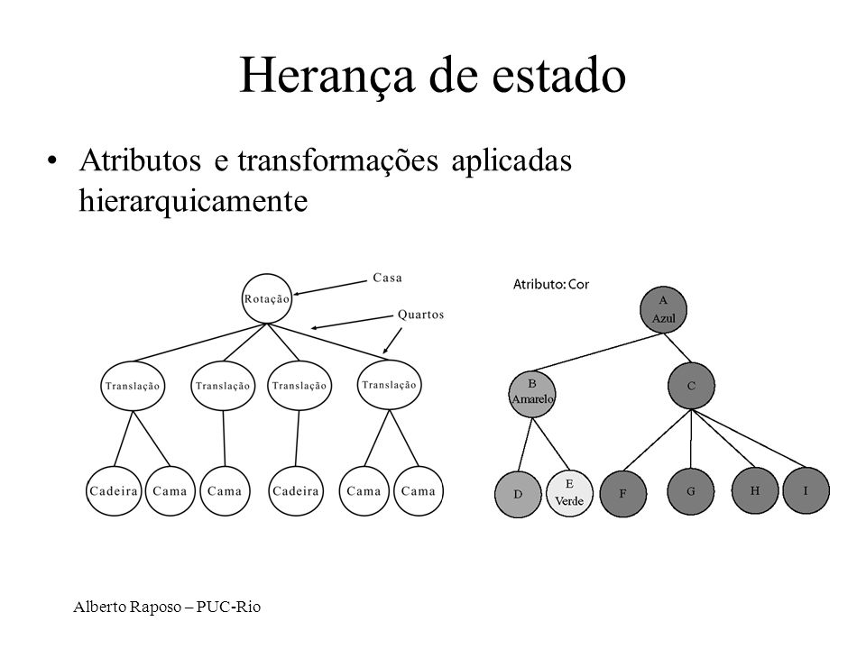Herança de estado Atributos e transformações aplicadas hierarquicamente Alberto Raposo – PUC-Rio