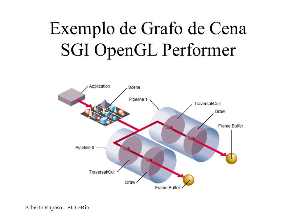 Exemplo de Grafo de Cena SGI OpenGL Performer
