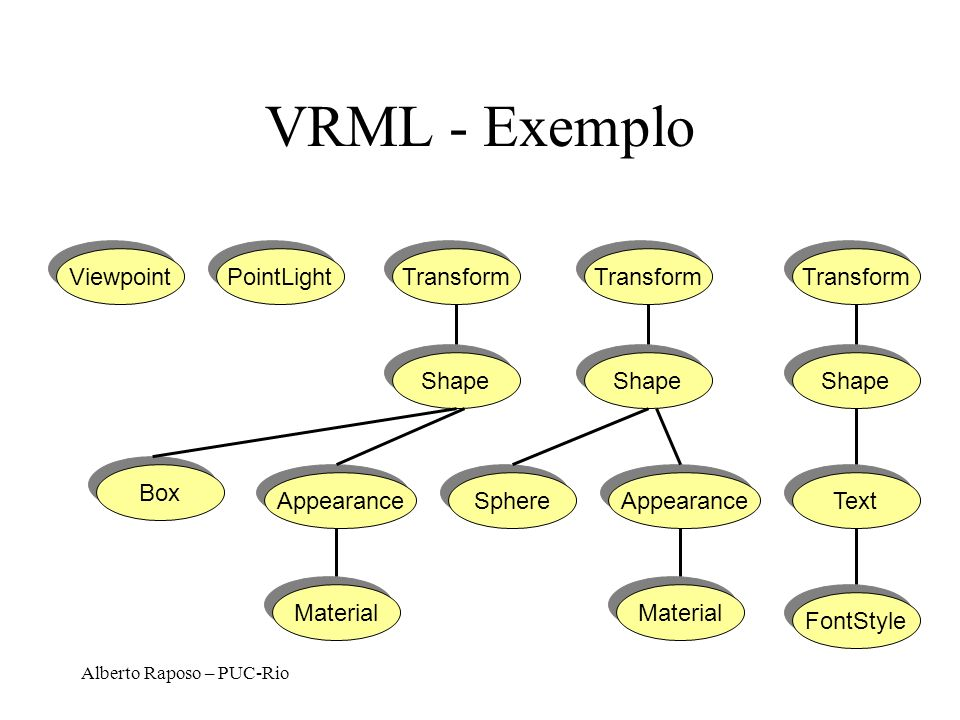 VRML - Exemplo Grafo do exemplo anterior Viewpoint PointLight