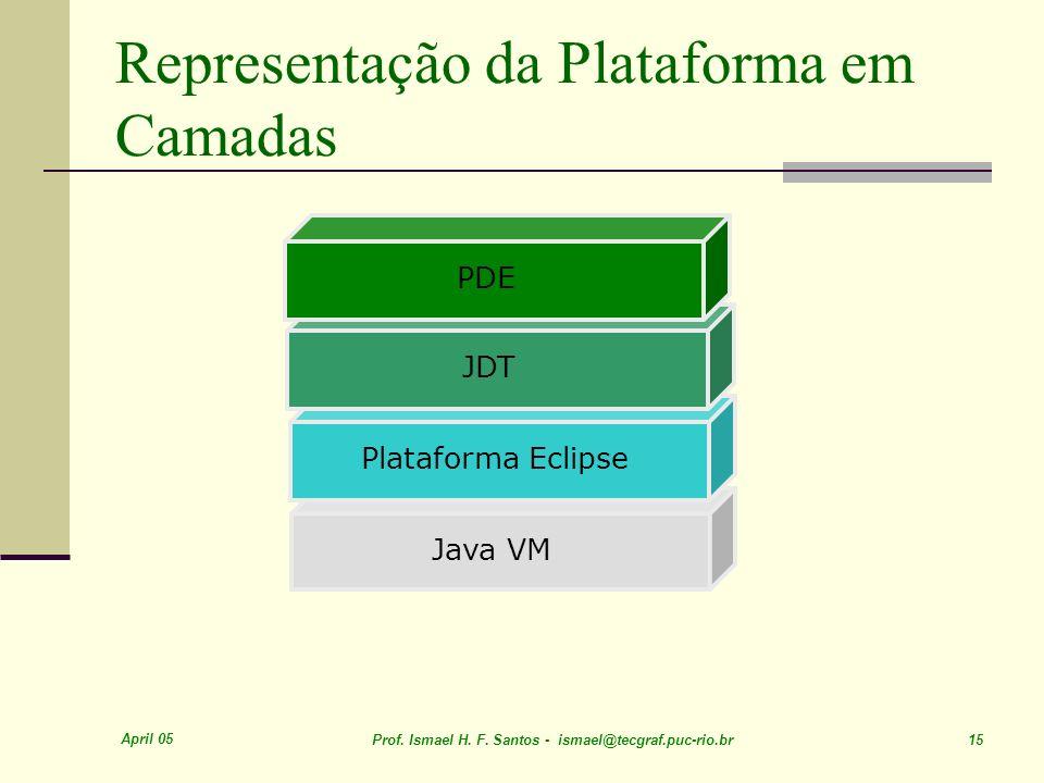 Representação da Plataforma em Camadas