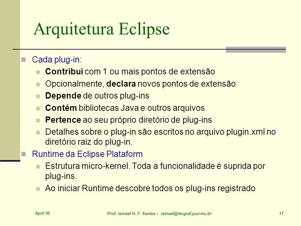 Arquitetura Eclipse Cada plug-in:
