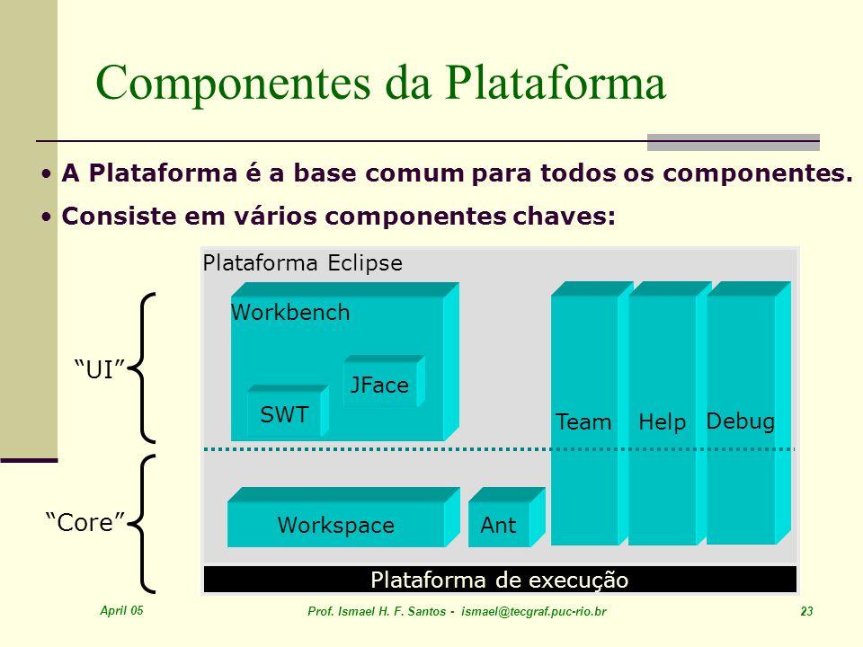 Componentes da Plataforma