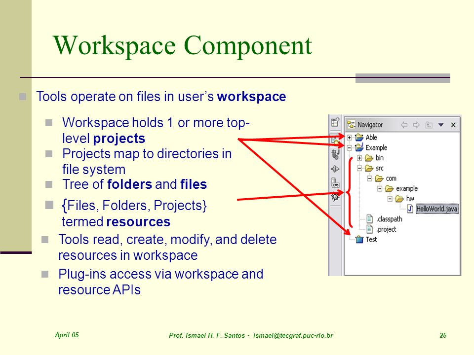 Workspace Component {Files, Folders, Projects} termed resources