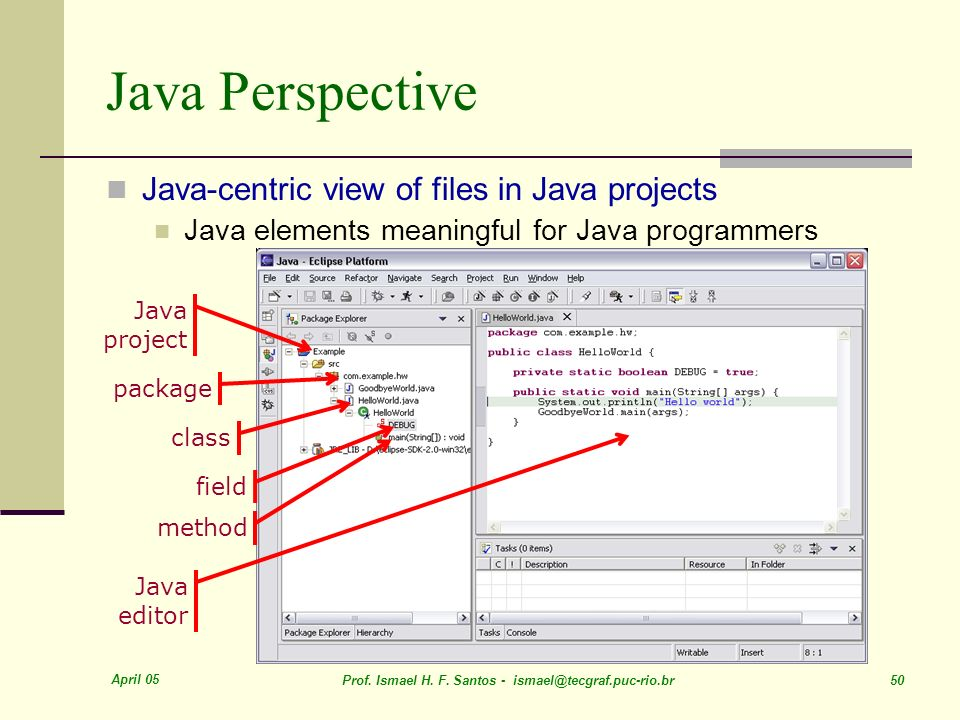 Java Perspective Java-centric view of files in Java projects