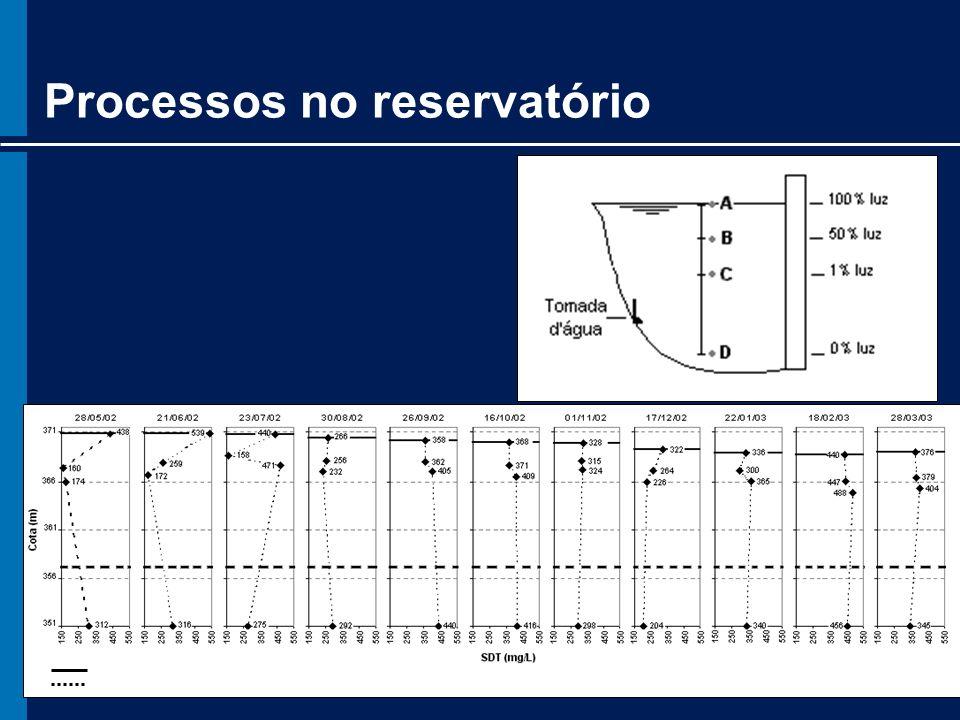 Processos no reservatório