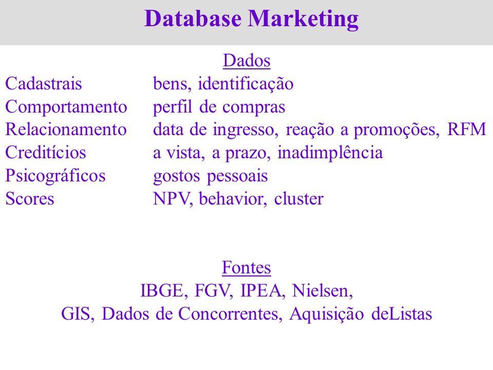 GIS, Dados de Concorrentes, Aquisição deListas