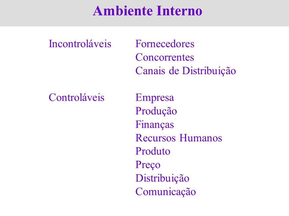 Ambiente Interno Incontroláveis Fornecedores Concorrentes