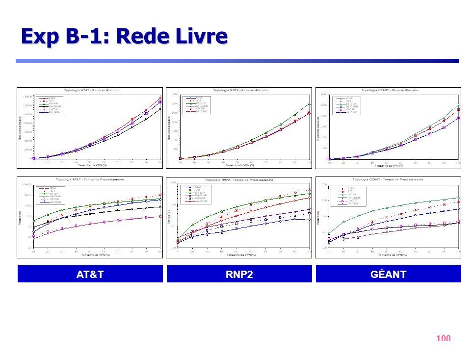 Exp B-1: Rede Livre AT&T RNP2 GÉANT