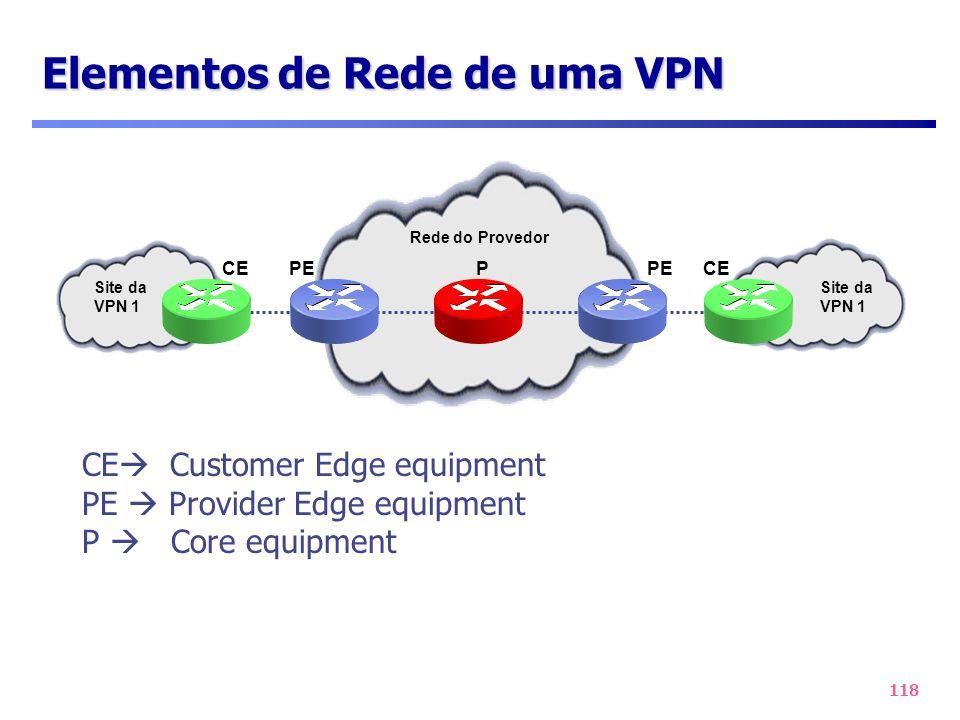 Elementos de Rede de uma VPN