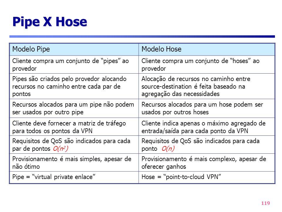 Pipe X Hose Modelo Pipe Modelo Hose