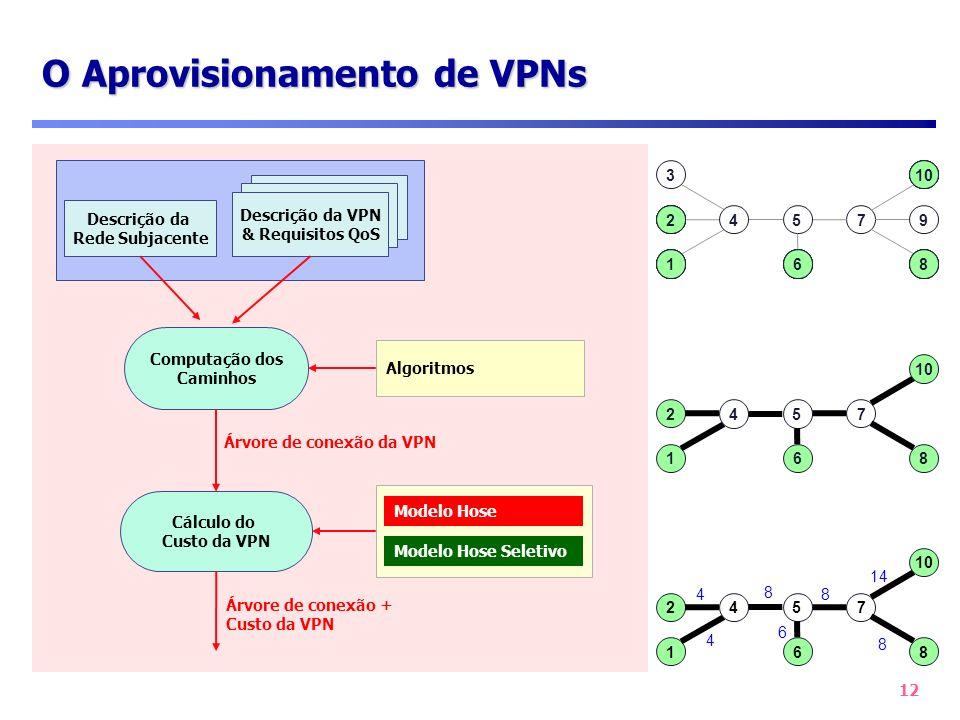 O Aprovisionamento de VPNs