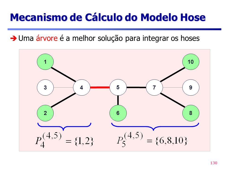 Mecanismo de Cálculo do Modelo Hose