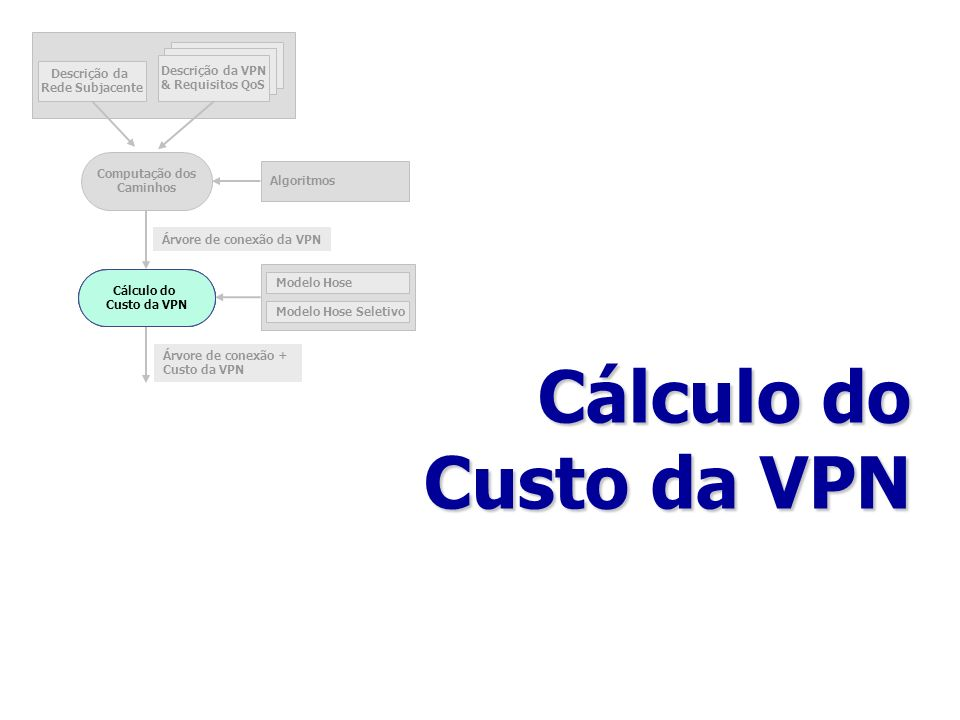 Cálculo do Custo da VPN Descrição da Rede Subjacente