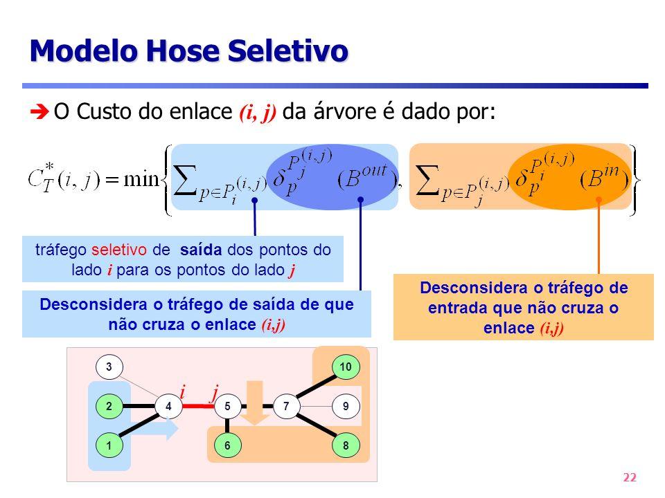 Modelo Hose Seletivo O Custo do enlace (i, j) da árvore é dado por: i