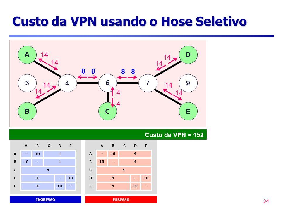 Custo da VPN usando o Hose Seletivo