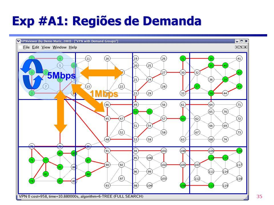 Exp #A1: Regiões de Demanda