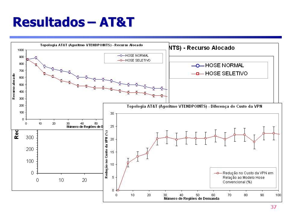 Resultados – AT&T