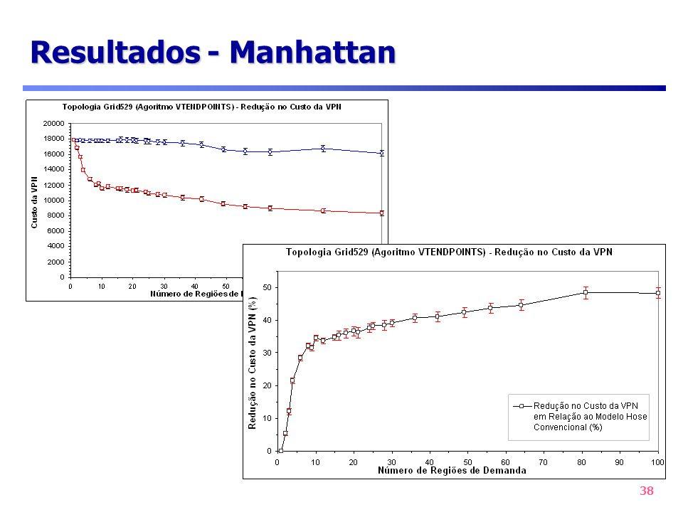 Resultados - Manhattan