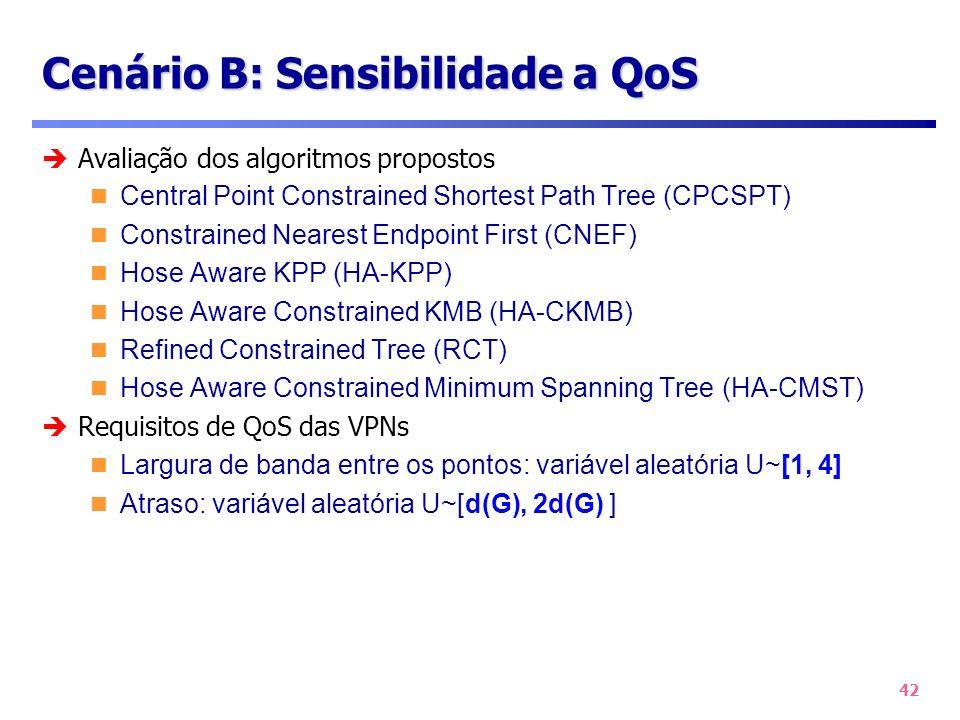 Cenário B: Sensibilidade a QoS
