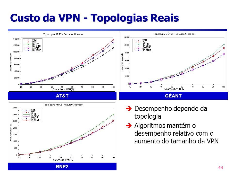 Custo da VPN - Topologias Reais