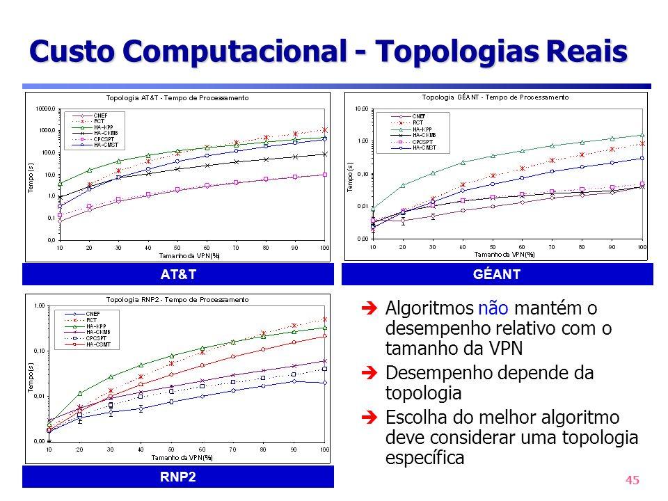 Custo Computacional - Topologias Reais