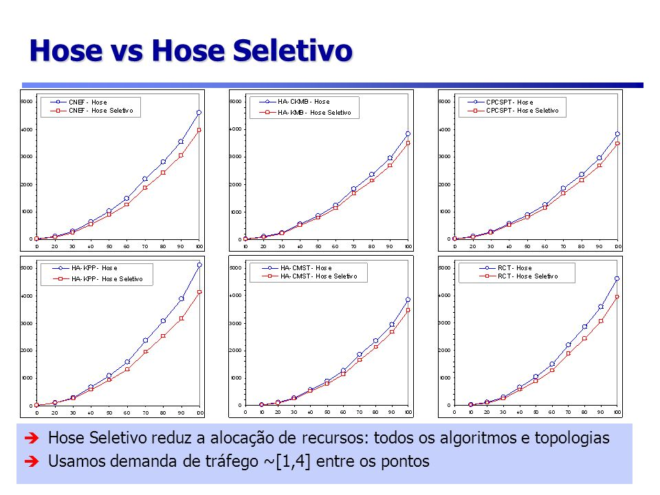 Hose vs Hose Seletivo Hose Seletivo reduz a alocação de recursos: todos os algoritmos e topologias.