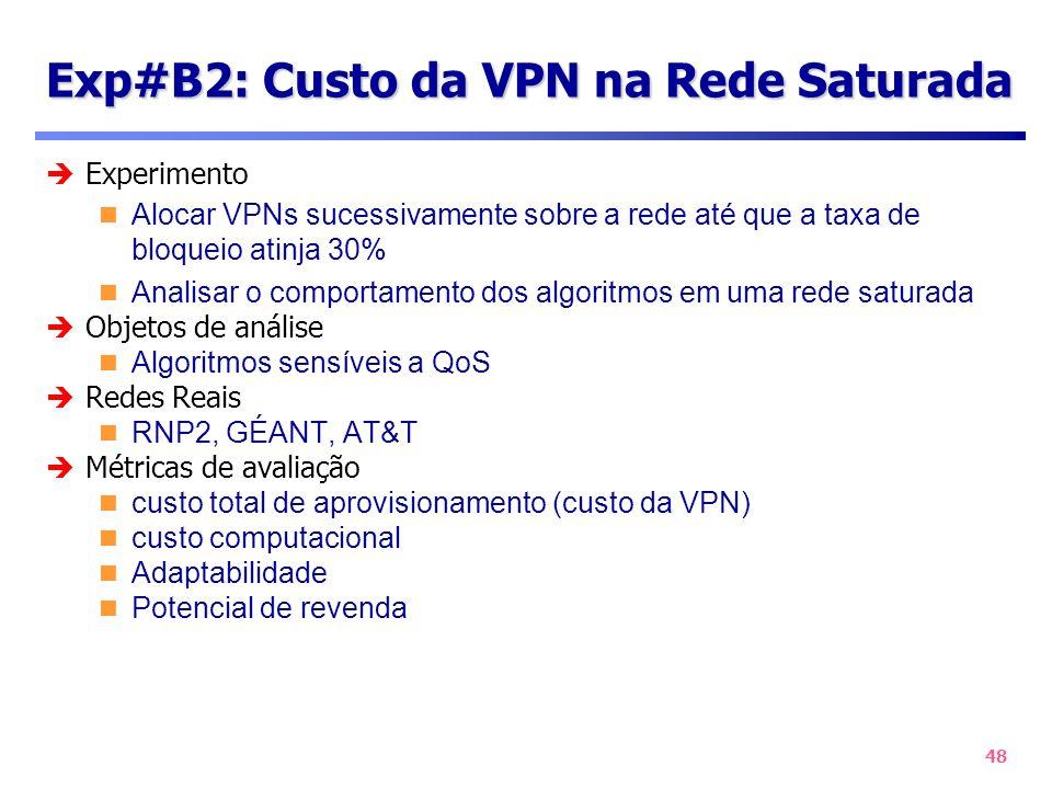 Exp#B2: Custo da VPN na Rede Saturada