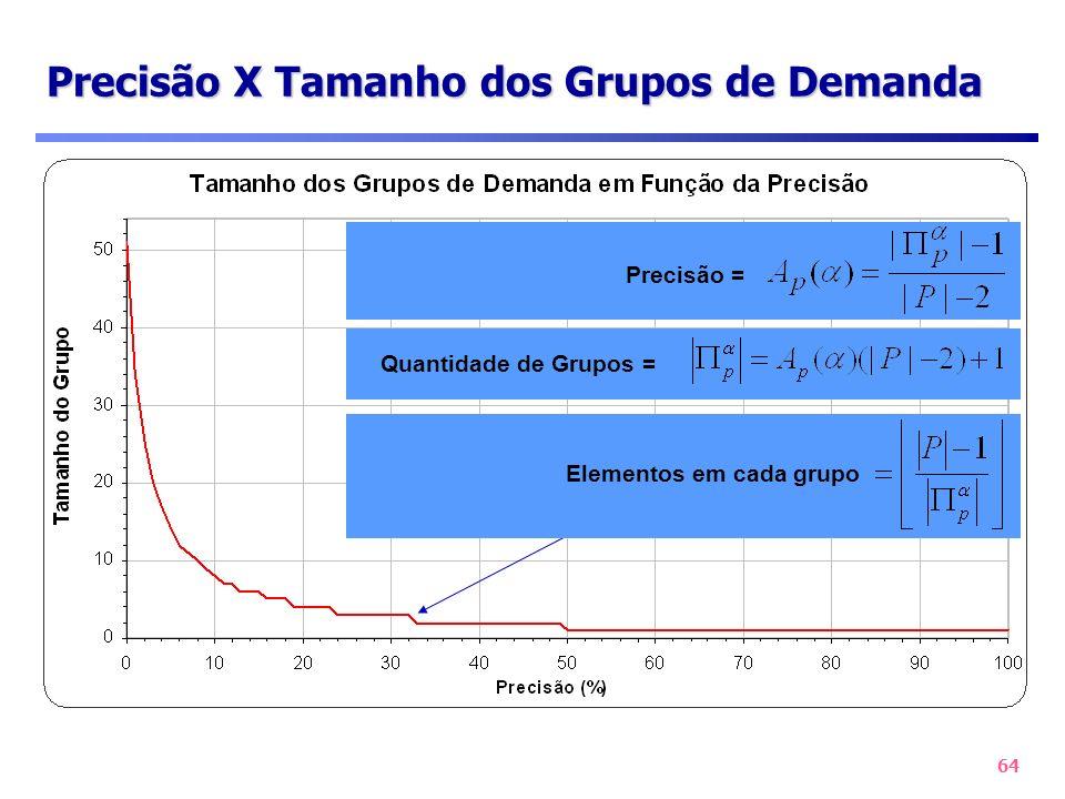 Precisão X Tamanho dos Grupos de Demanda