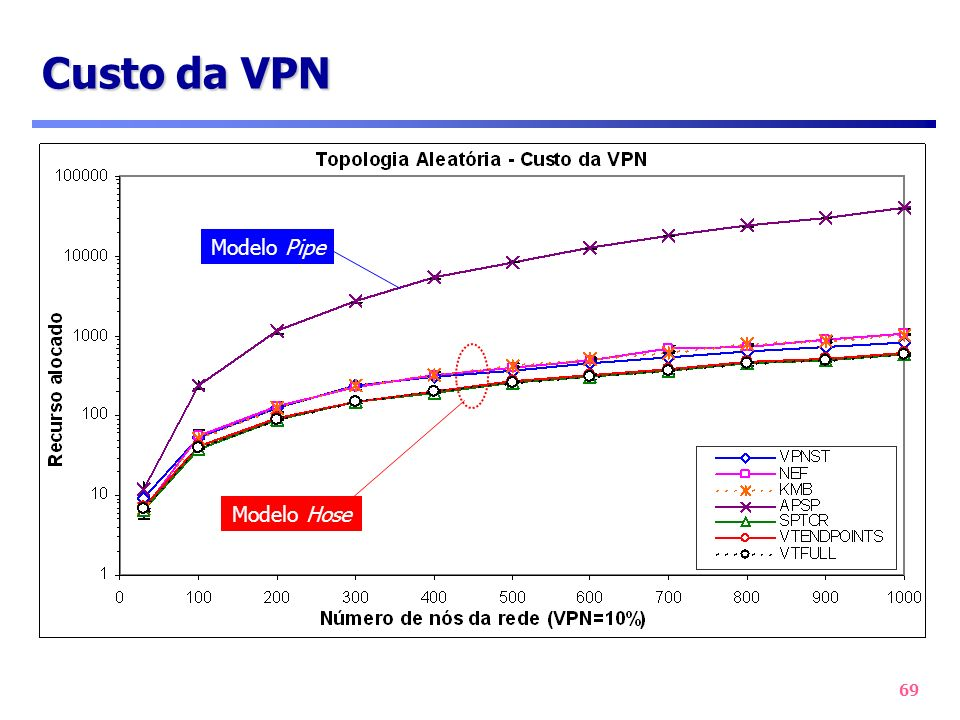 Custo da VPN Modelo Pipe Modelo Hose