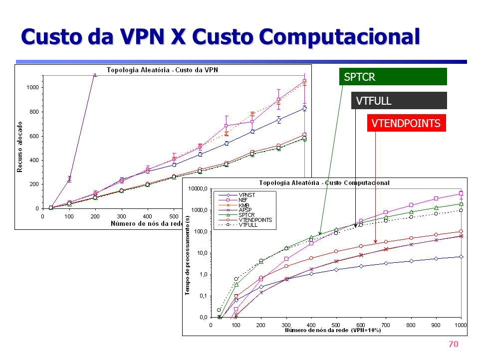 Custo da VPN X Custo Computacional