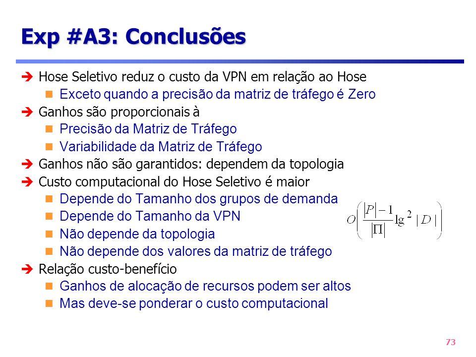 Exp #A3: Conclusões Hose Seletivo reduz o custo da VPN em relação ao Hose. Exceto quando a precisão da matriz de tráfego é Zero.