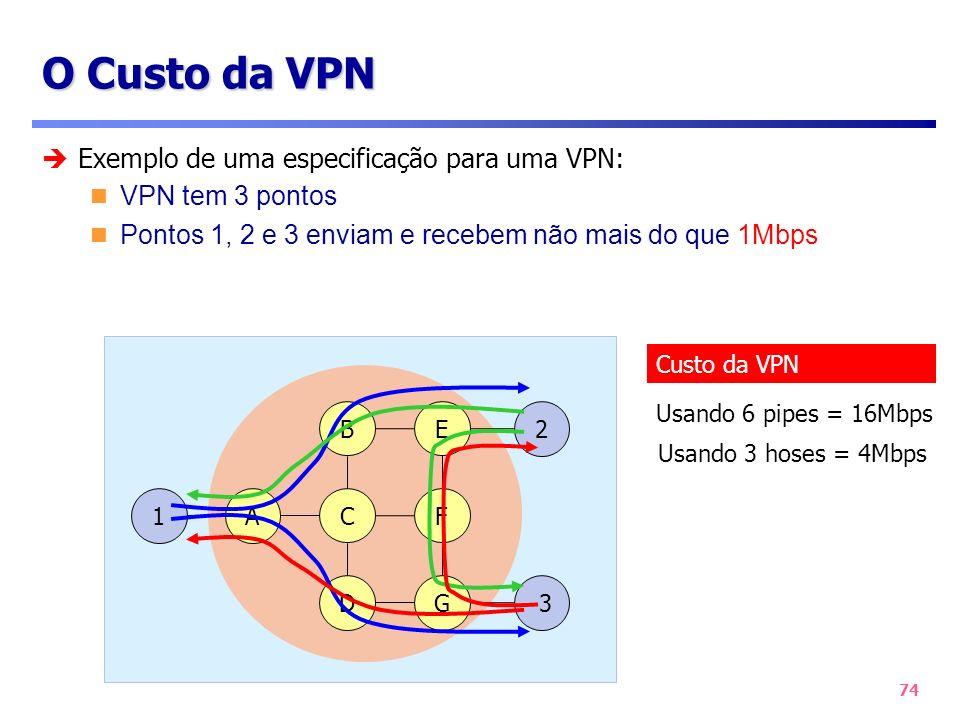 O Custo da VPN Exemplo de uma especificação para uma VPN: