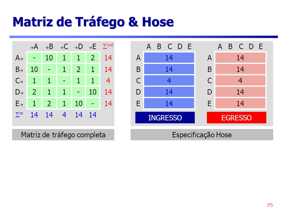 Matriz de Tráfego & Hose