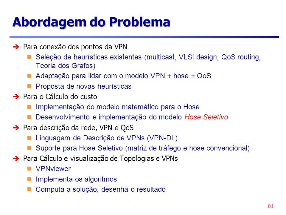 Abordagem do Problema Para conexão dos pontos da VPN
