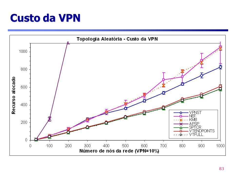 Custo da VPN