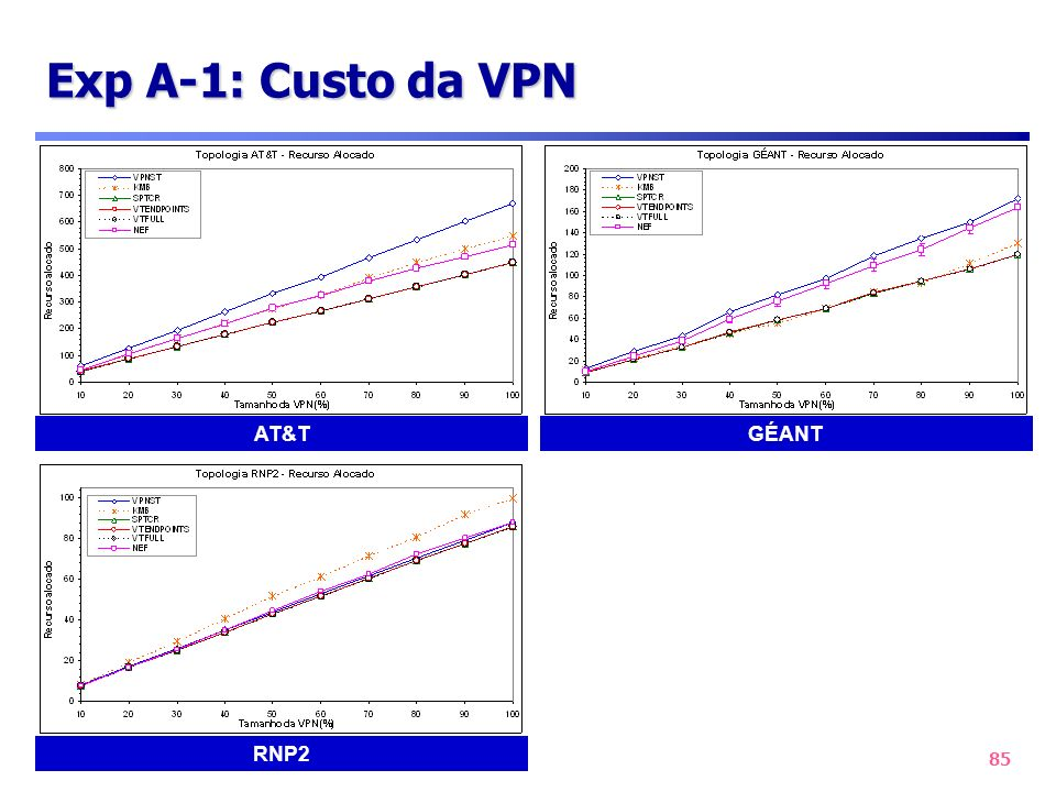 Exp A-1: Custo da VPN AT&T GÉANT RNP2