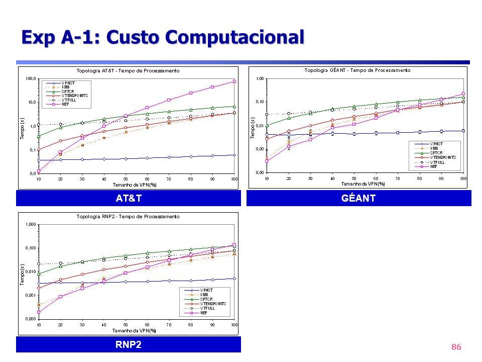 Exp A-1: Custo Computacional