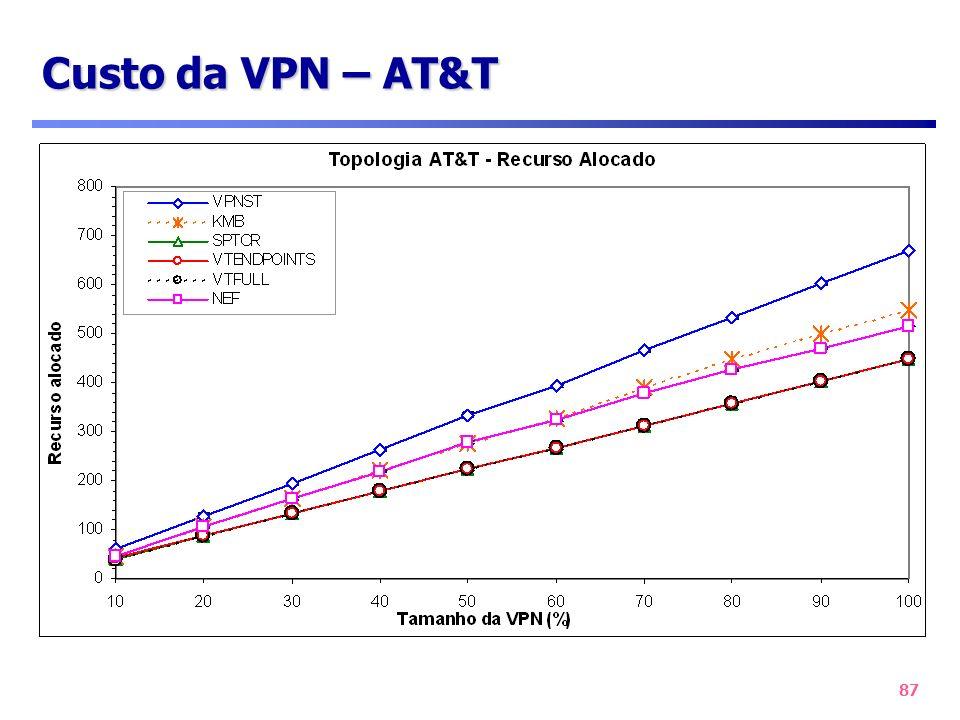 Custo da VPN – AT&T