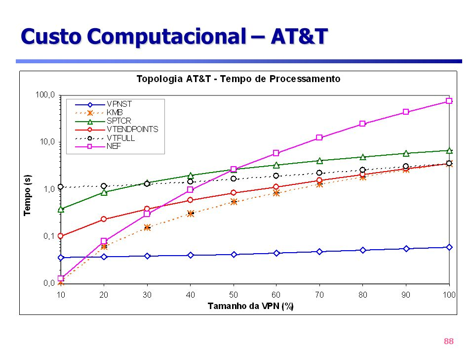 Custo Computacional – AT&T