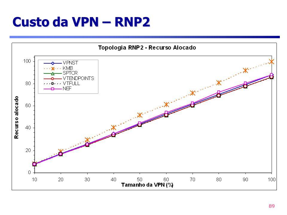 Custo da VPN – RNP2